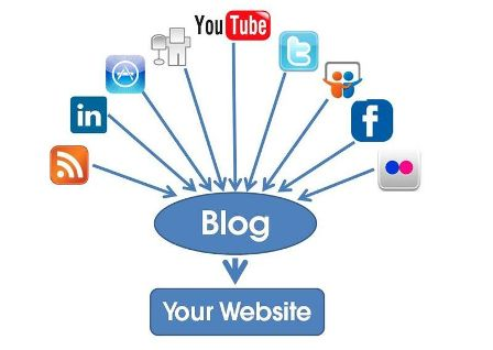 Blogging-with-Social-Media