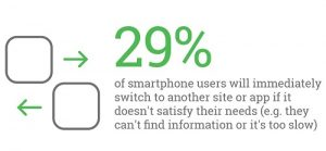 29-of-users-will-immediately-switch-to-another-site-or-app