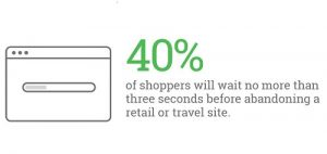 40-of-shoppers-will-wait-no-more-than-three-seconds