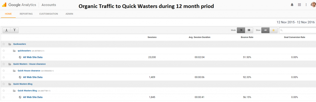 quick-wasters-organic-traffic-for-last-12-months