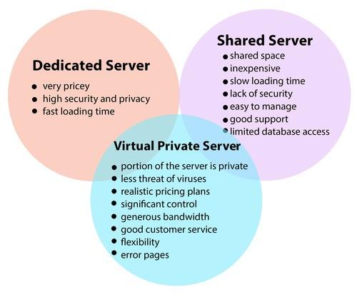 Types-of-servers