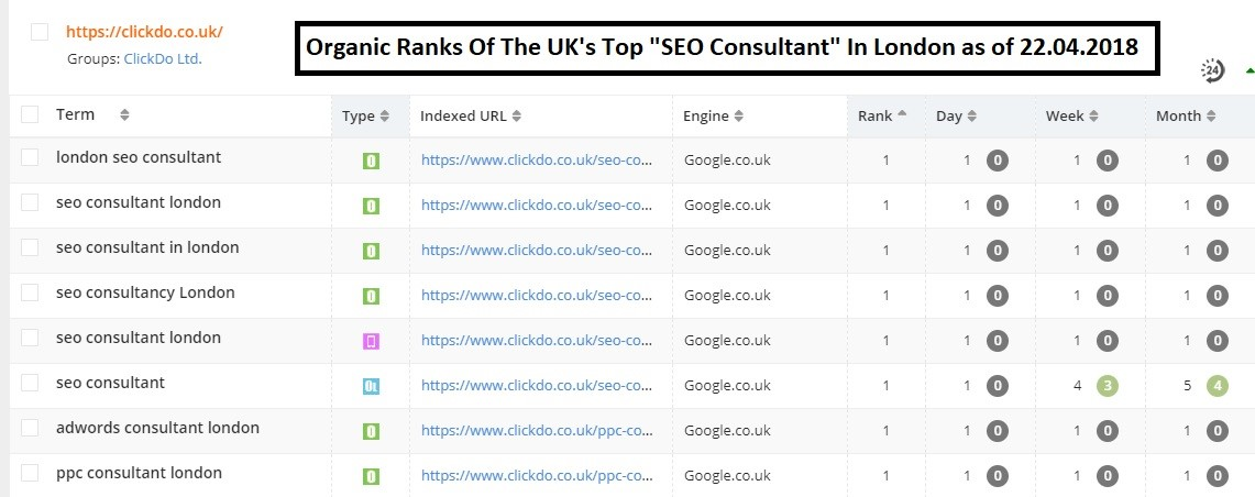 Organic-Ranks-of-ClickDo-SEO