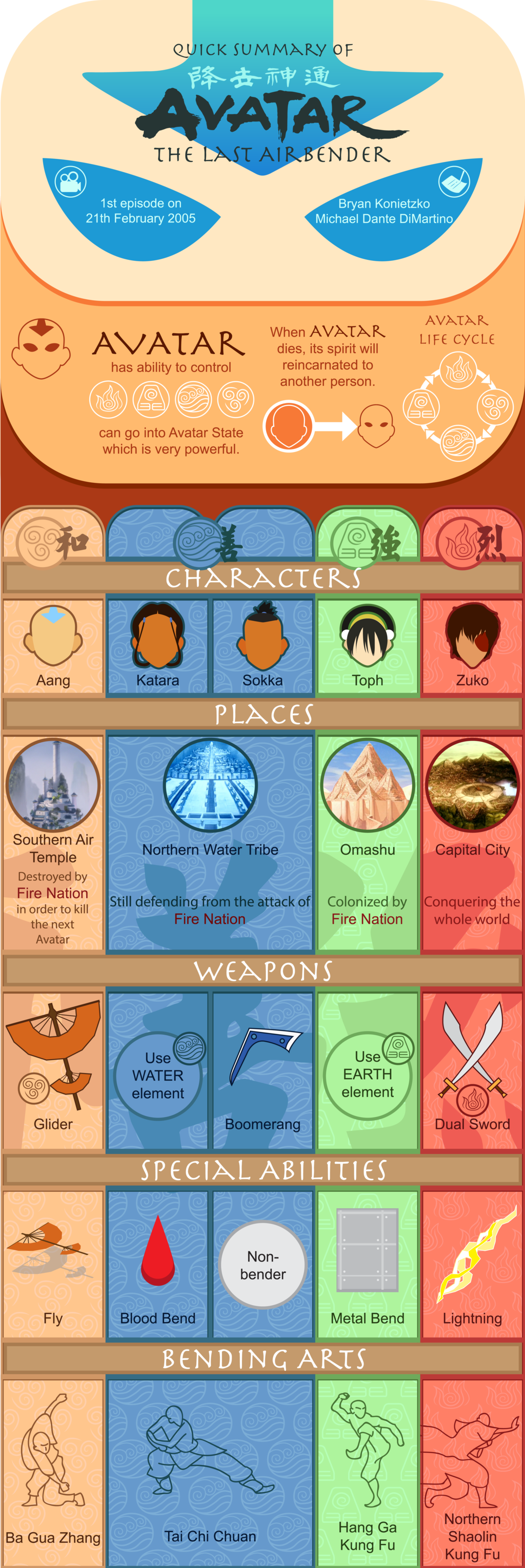 avatar the last airbender infographic